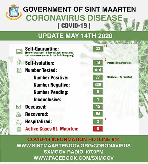 Corona Virus Daily Stats May 14