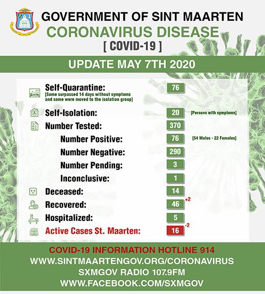 Corona Virus Daily Stats May 7
