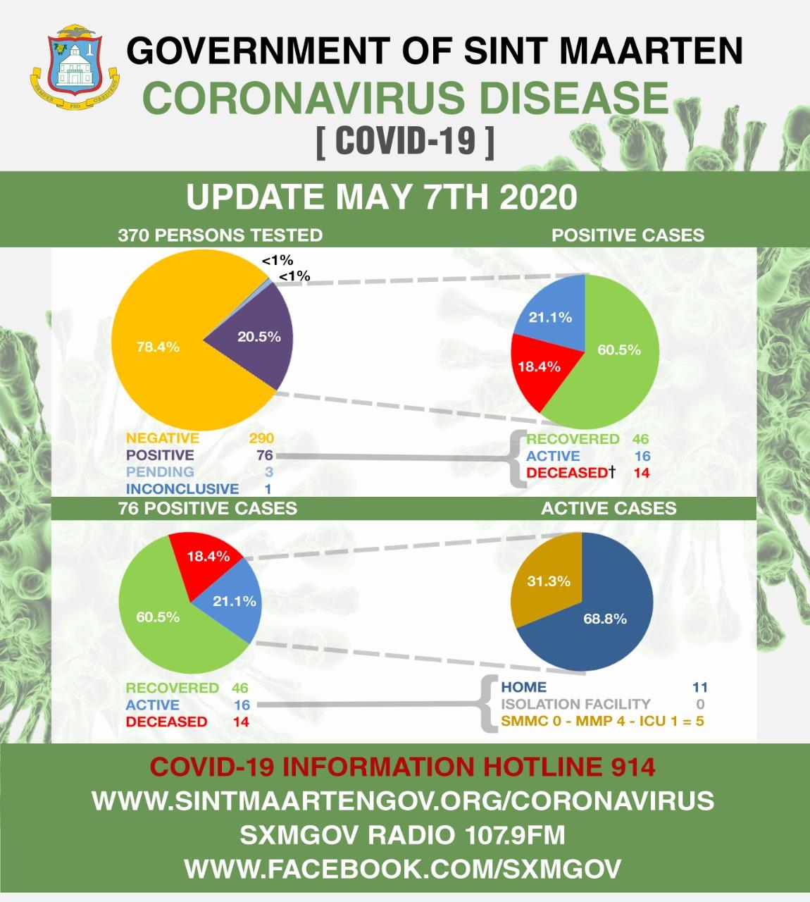 Corona Virus Daily Stats May 7 Graph