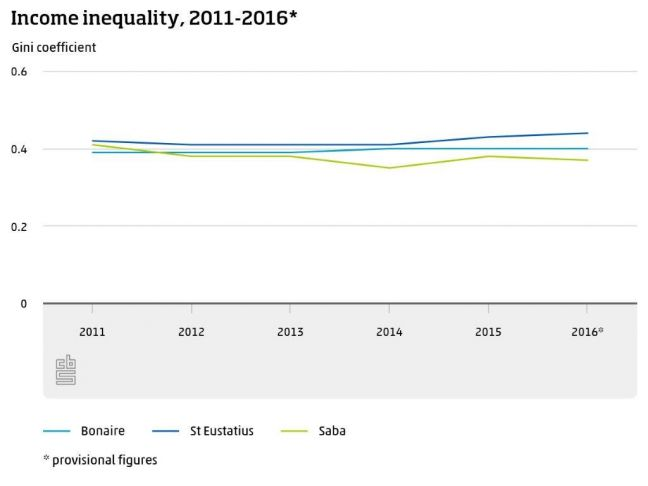 Caribbean Netherlands: income inequality lowest on Saba