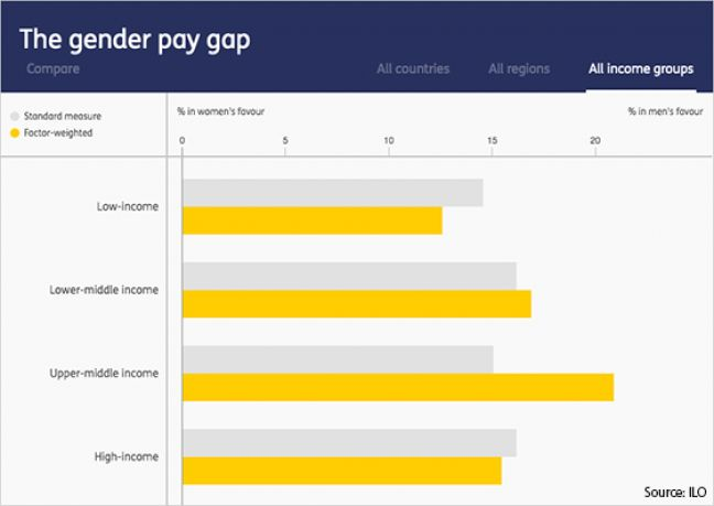 Source: ILO | Click here to explore ILO's country-specific gender pay gap data