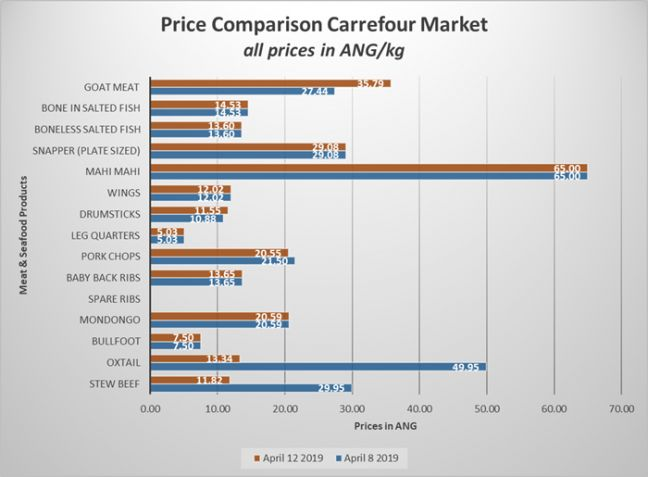 Price Comparison Carrefour Market – updated April 12, 2019.