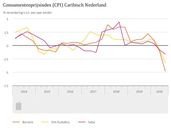Consumer prices Caribbean Netherlands continue to fall in Q3