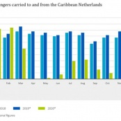 Over 60 percent fewer air passengers in the Caribbean Netherlands