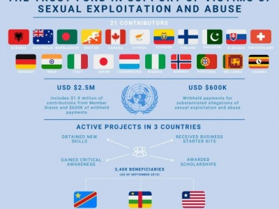 Restoring dignity to victims of sexual abuse and exploitation by UN personnel